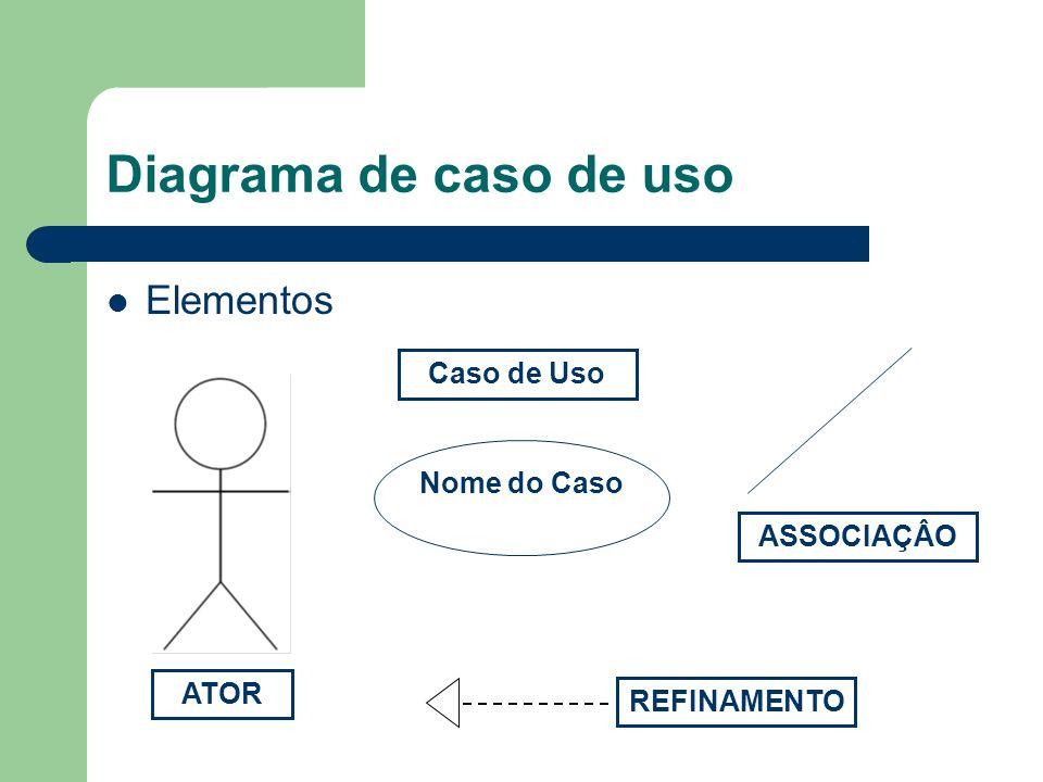 Diagrama de caso de uso Elementos Caso de Uso Nome do Caso ASSOCIAÇÂO