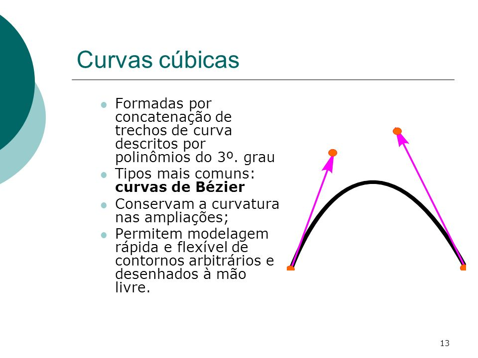 Curvas cúbicas Formadas por concatenação de trechos de curva descritos por polinômios do 3º. grau. Tipos mais comuns: curvas de Bézier.