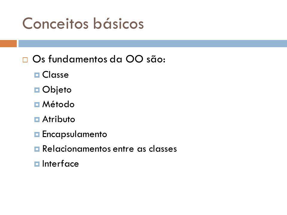 Conceitos básicos Os fundamentos da OO são: Classe Objeto Método