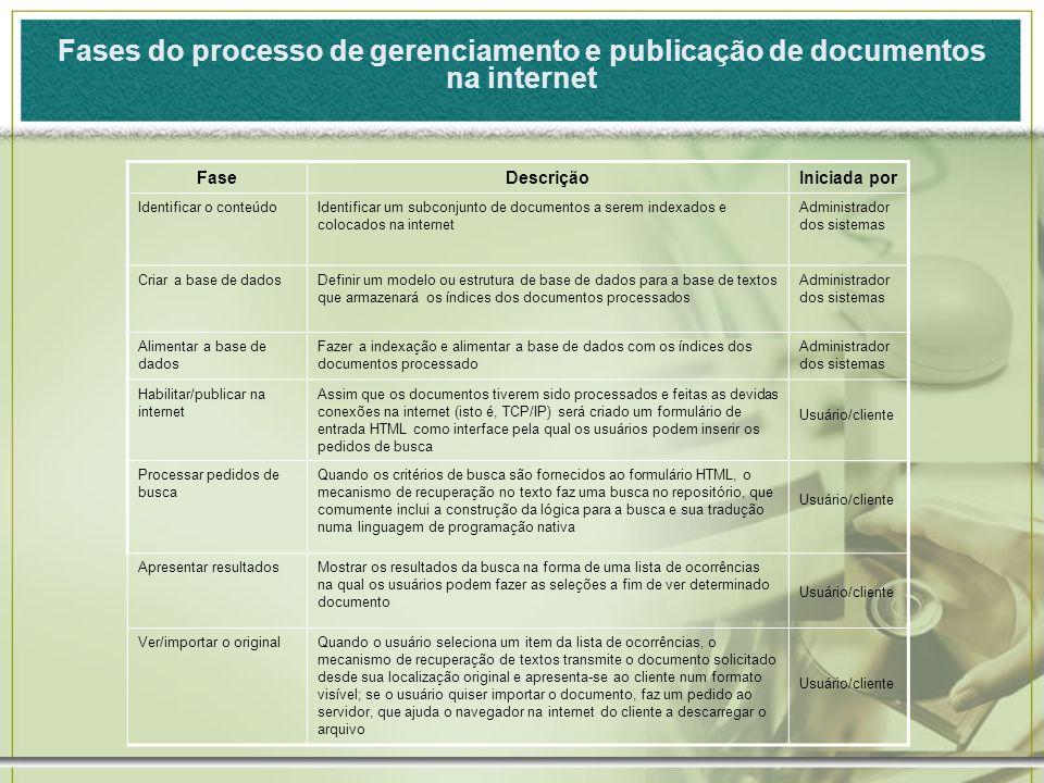 Fases do processo de gerenciamento e publicação de documentos na internet