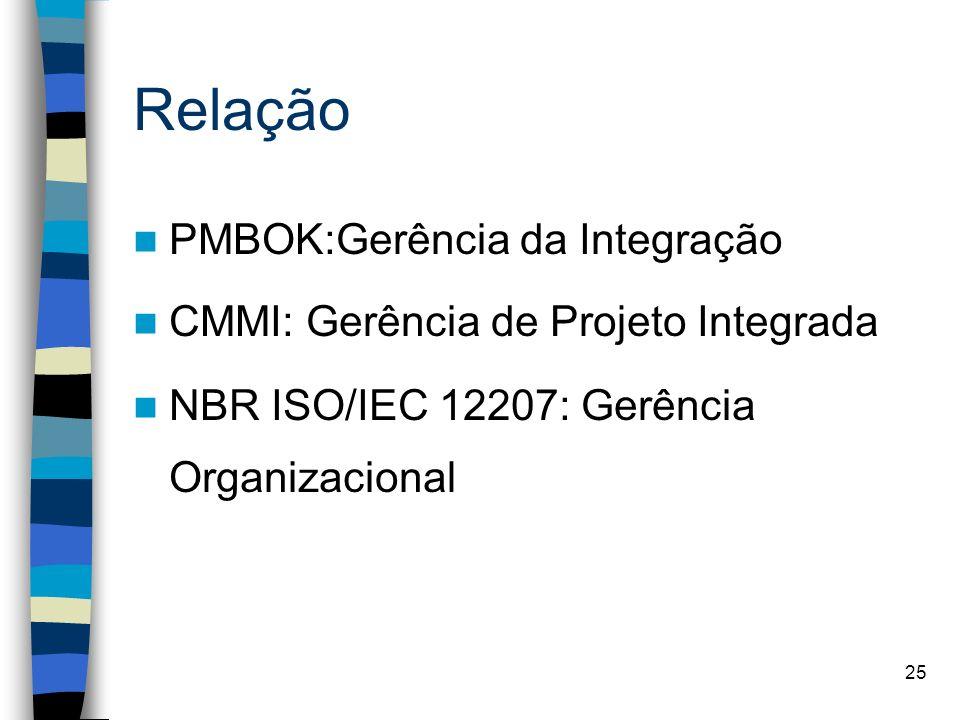 Relação PMBOK:Gerência da Integração