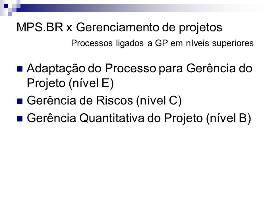 MPS. BR x Gerenciamento de projetos