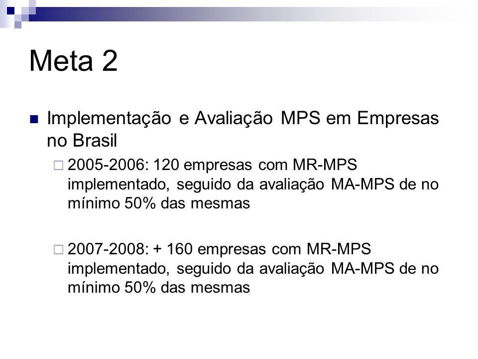 Meta 2 Implementação e Avaliação MPS em Empresas no Brasil