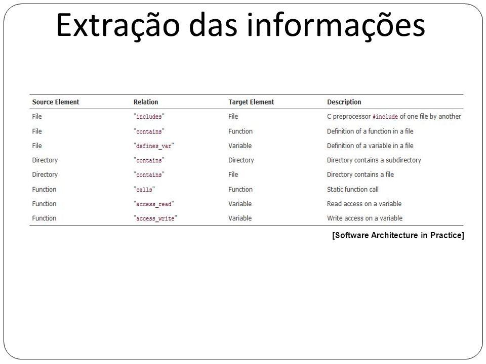 Extração das informações