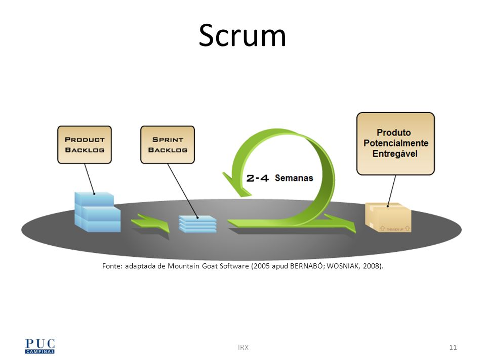Scrum Fonte: adaptada de Mountain Goat Software (2005 apud BERNABÓ; WOSNIAK, 2008). IRX