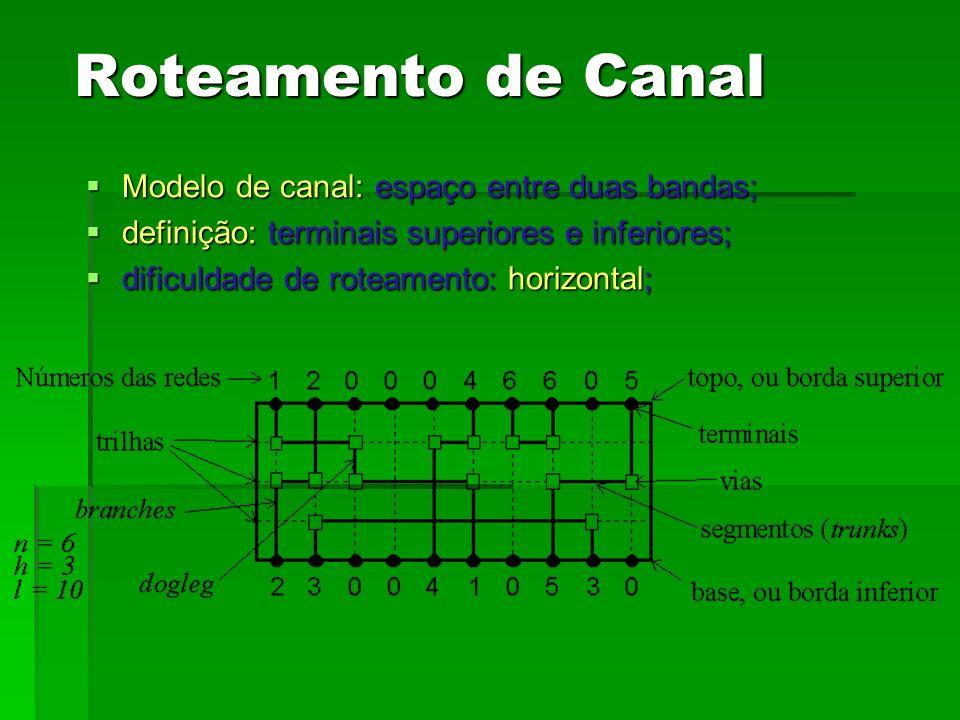 Roteamento de Canal Modelo de canal: espaço entre duas bandas;