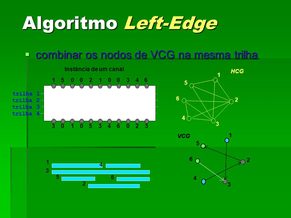 Algoritmo Left-Edge combinar os nodos de VCG na mesma trilha 1 5 6 2 3