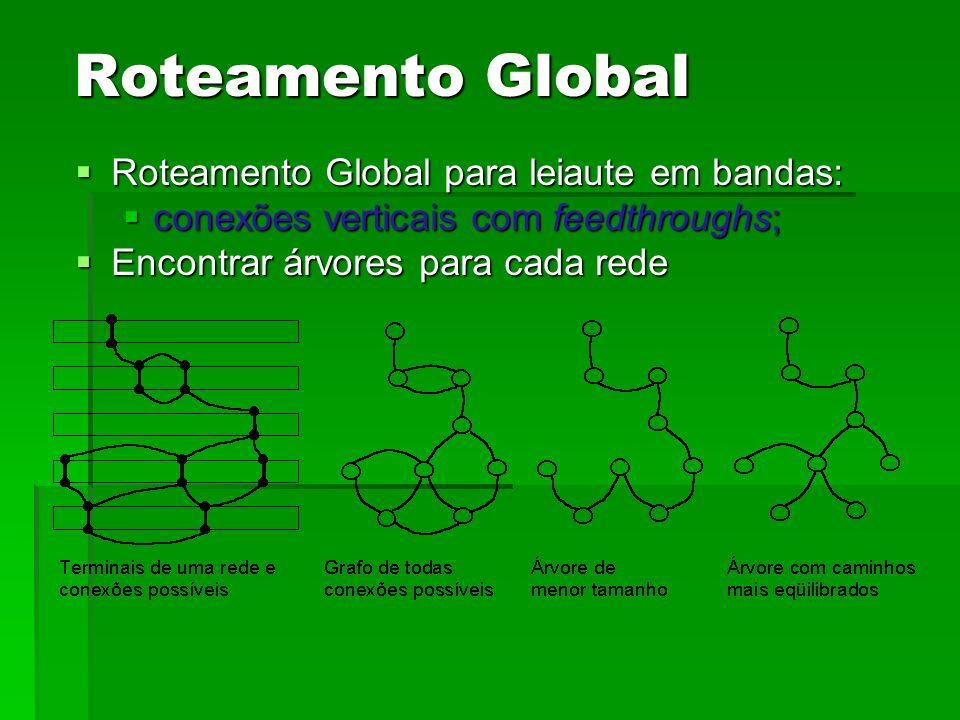 Roteamento Global Roteamento Global para leiaute em bandas: