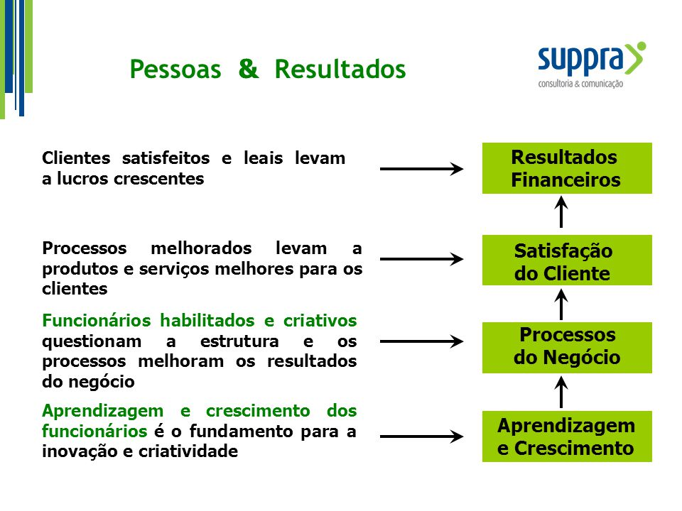 Pessoas & Resultados Resultados Financeiros Satisfação do Cliente