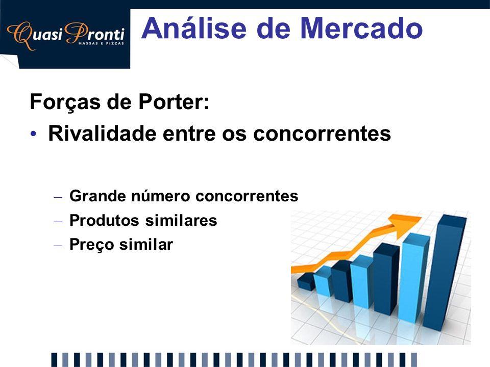 Análise de Mercado Forças de Porter: Rivalidade entre os concorrentes
