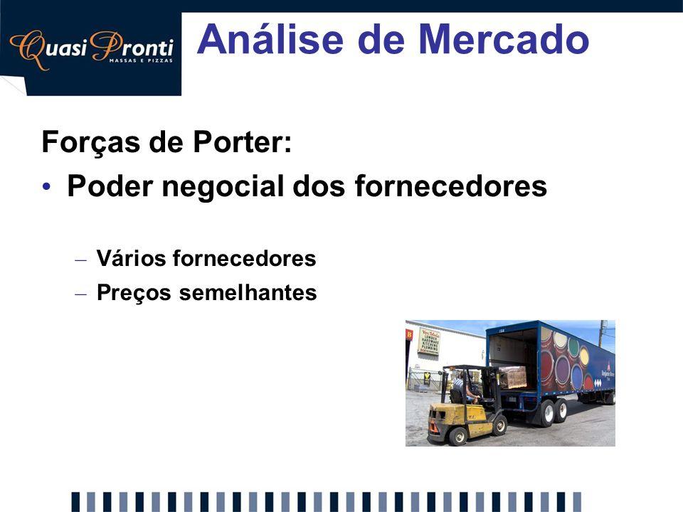 Análise de Mercado Forças de Porter: Poder negocial dos fornecedores
