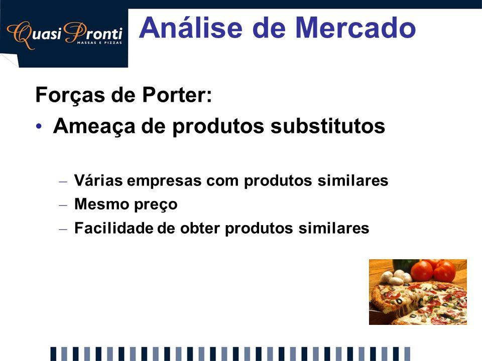 Análise de Mercado Forças de Porter: Ameaça de produtos substitutos