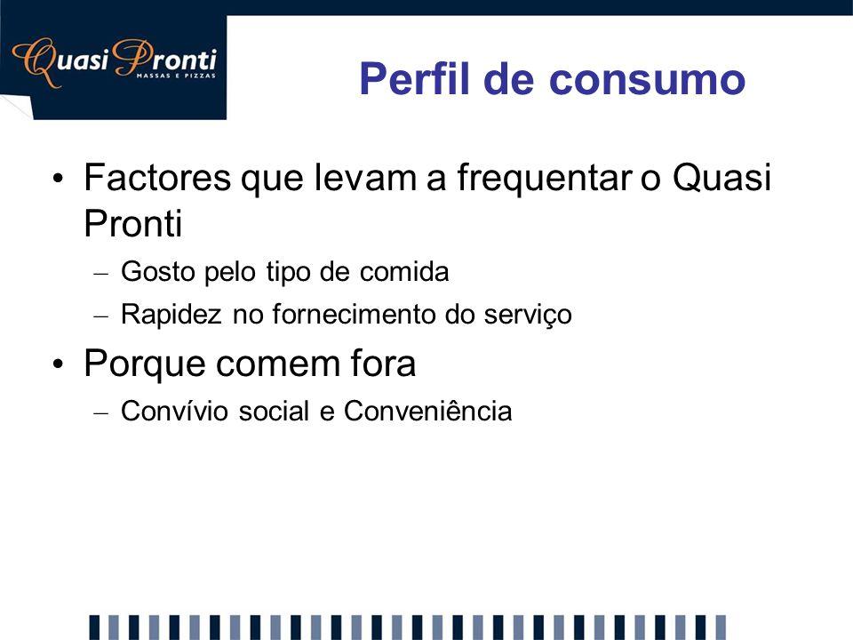 Perfil de consumo Factores que levam a frequentar o Quasi Pronti