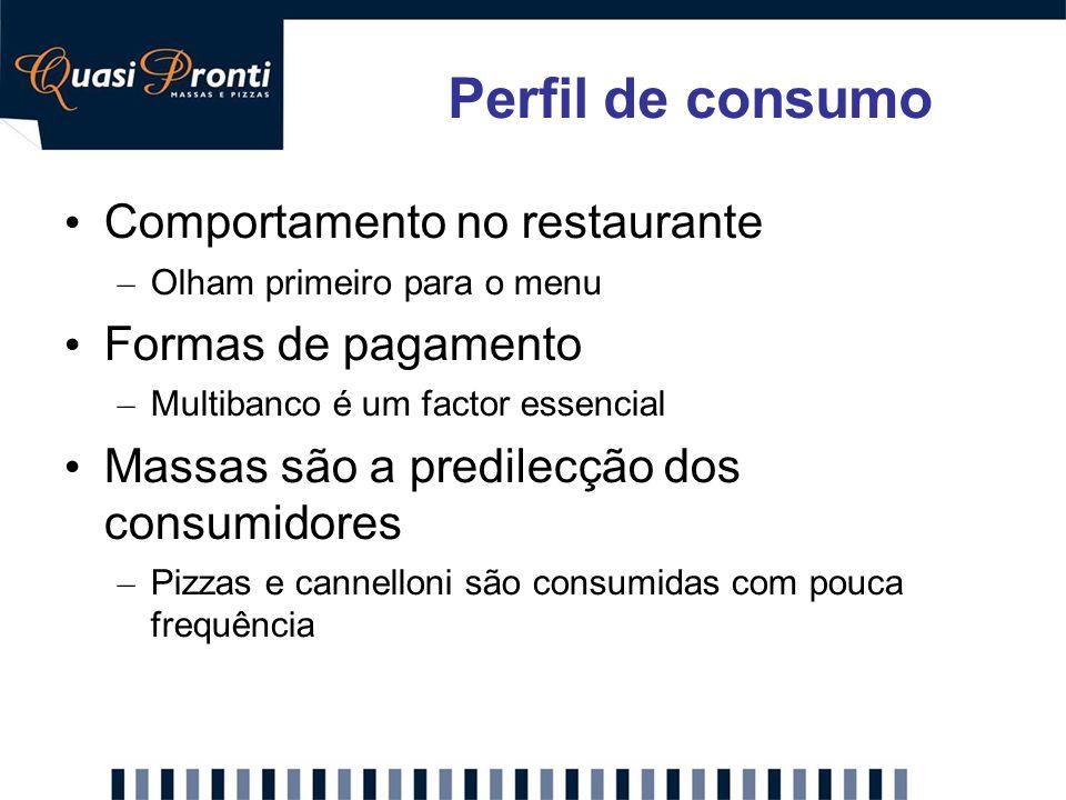 Perfil de consumo Comportamento no restaurante Formas de pagamento
