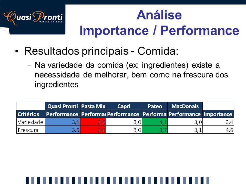 Importance / Performance