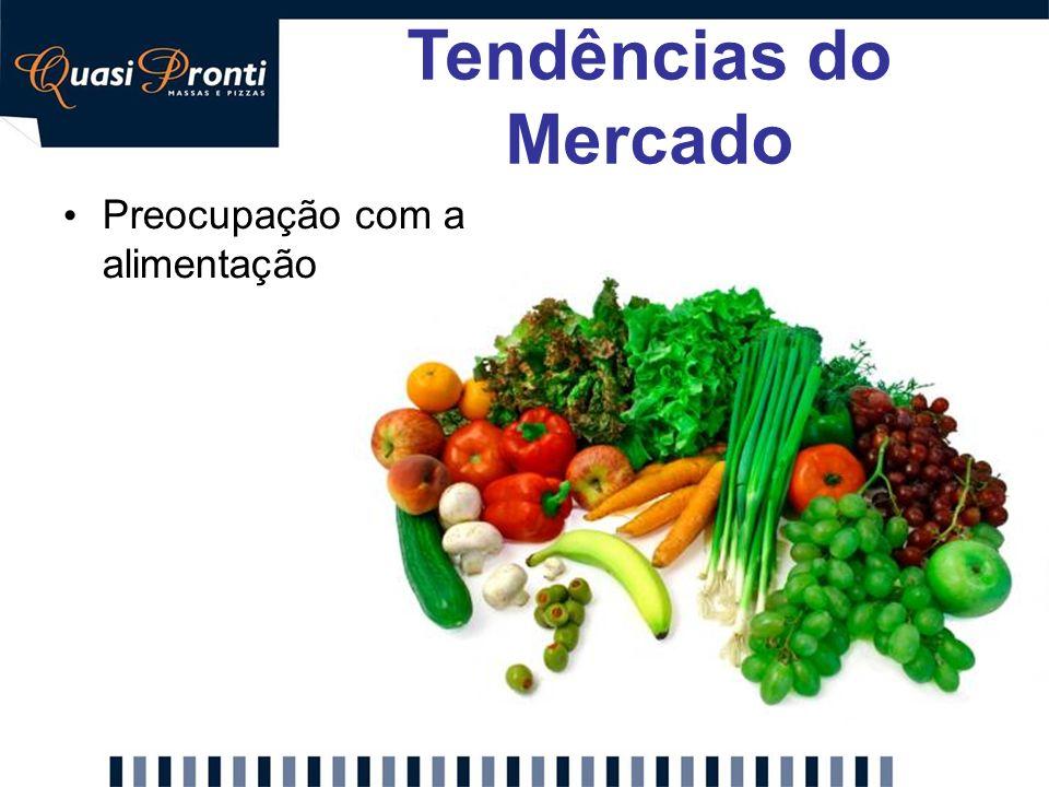 Tendências do Mercado Preocupação com a alimentação