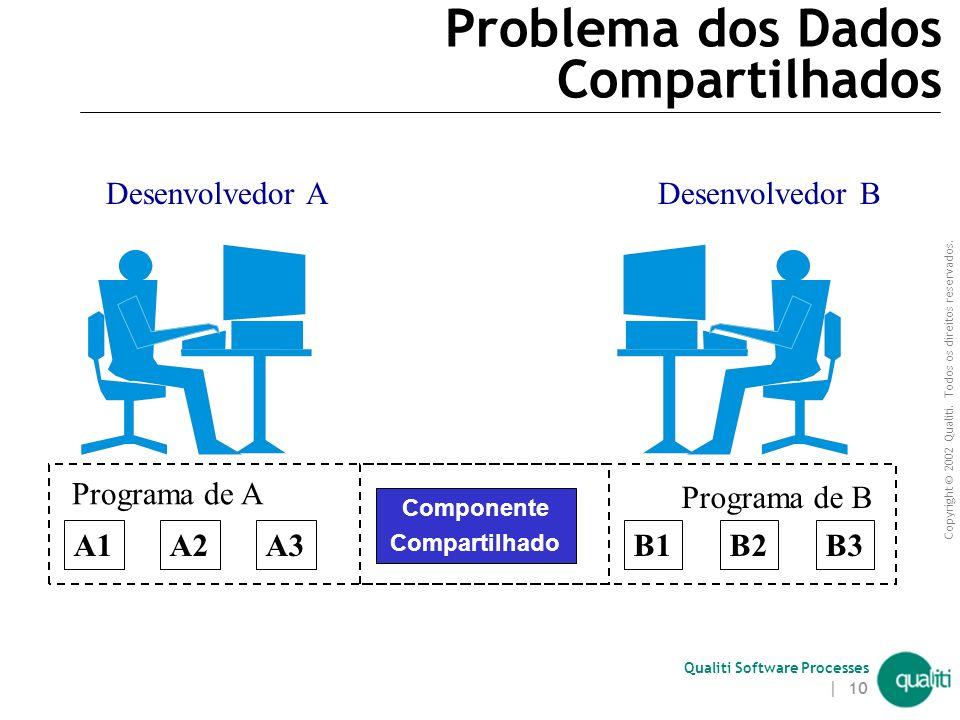 Problema dos Dados Compartilhados