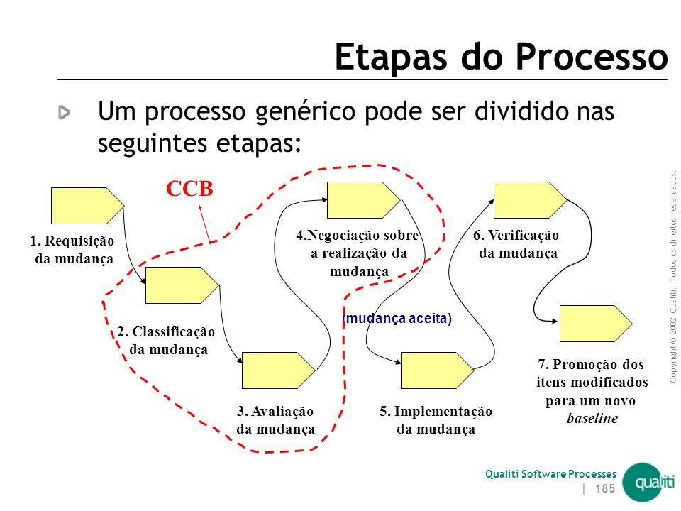 Etapas do Processo Um processo genérico pode ser dividido nas seguintes etapas: CCB. 4.Negociação sobre.