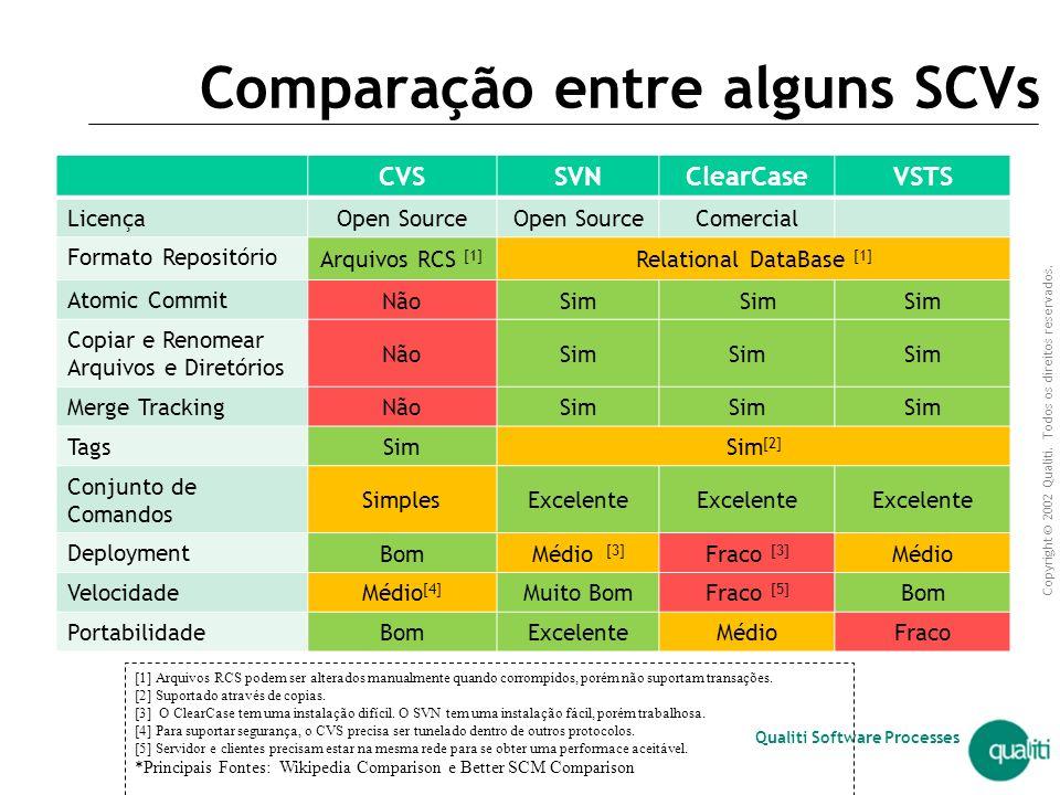 Comparação entre alguns SCVs