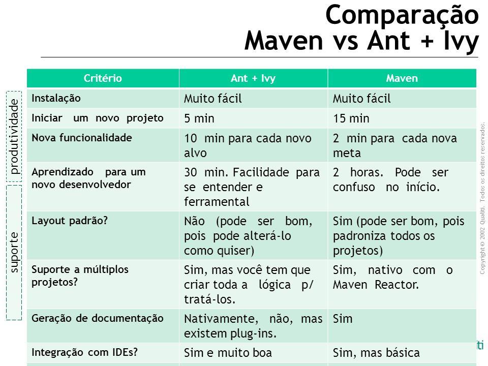 Comparação Maven vs Ant + Ivy