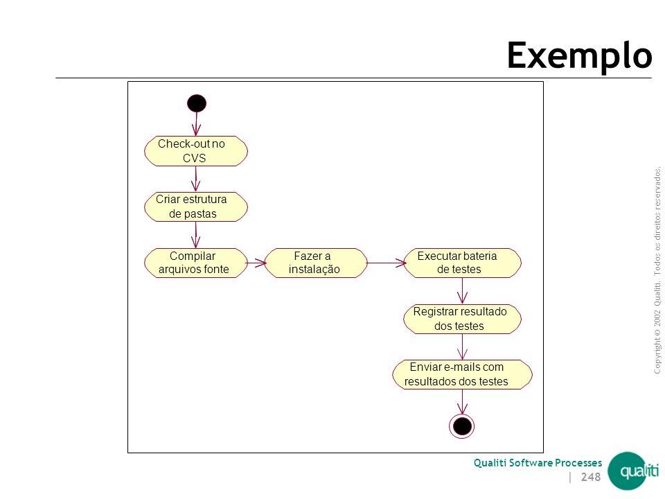 Exemplo Check-out no CVS Criar estrutura de pastas Compilar