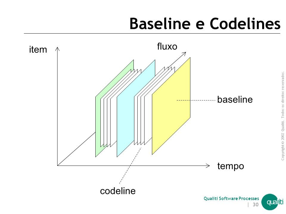 Baseline e Codelines fluxo item baseline tempo codeline Introdução