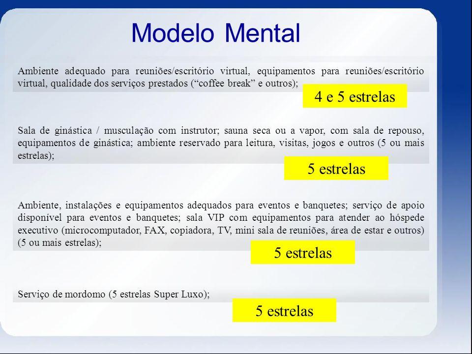 Modelo Mental 4 e 5 estrelas 5 estrelas 5 estrelas 5 estrelas