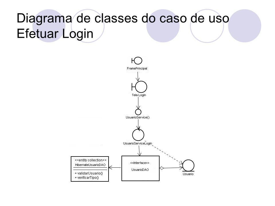 Diagrama de classes do caso de uso Efetuar Login