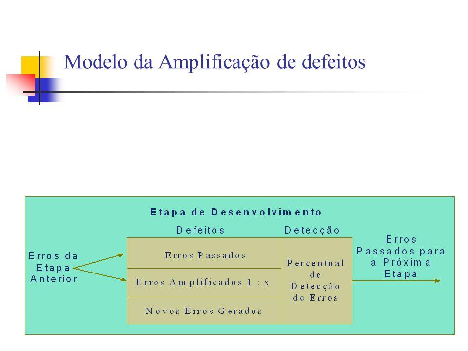 Modelo da Amplificação de defeitos