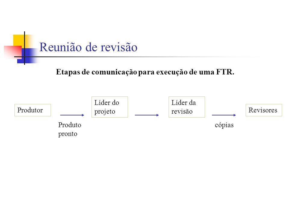 Reunião de revisão Etapas de comunicação para execução de uma FTR.