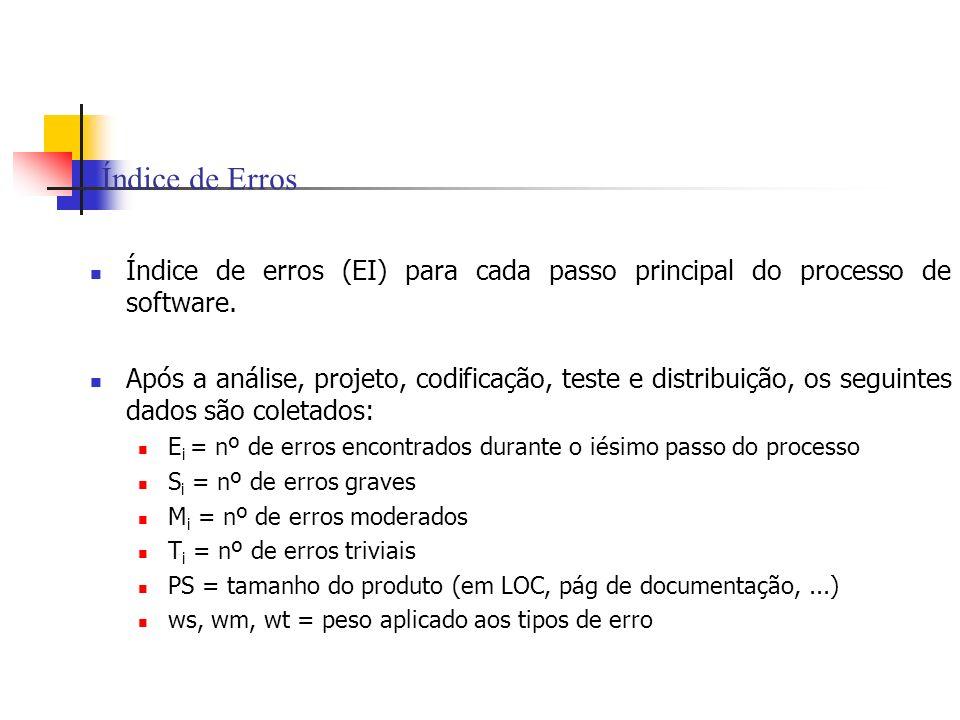 Índice de Erros Índice de erros (EI) para cada passo principal do processo de software.