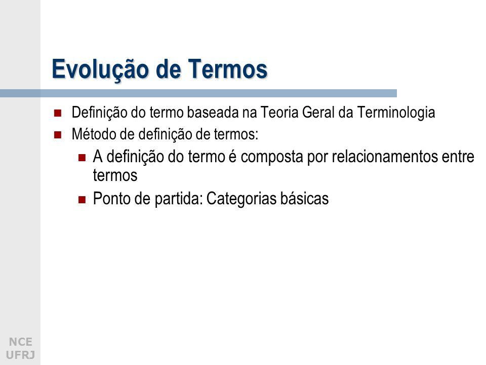 Evolução de Termos Definição do termo baseada na Teoria Geral da Terminologia. Método de definição de termos: