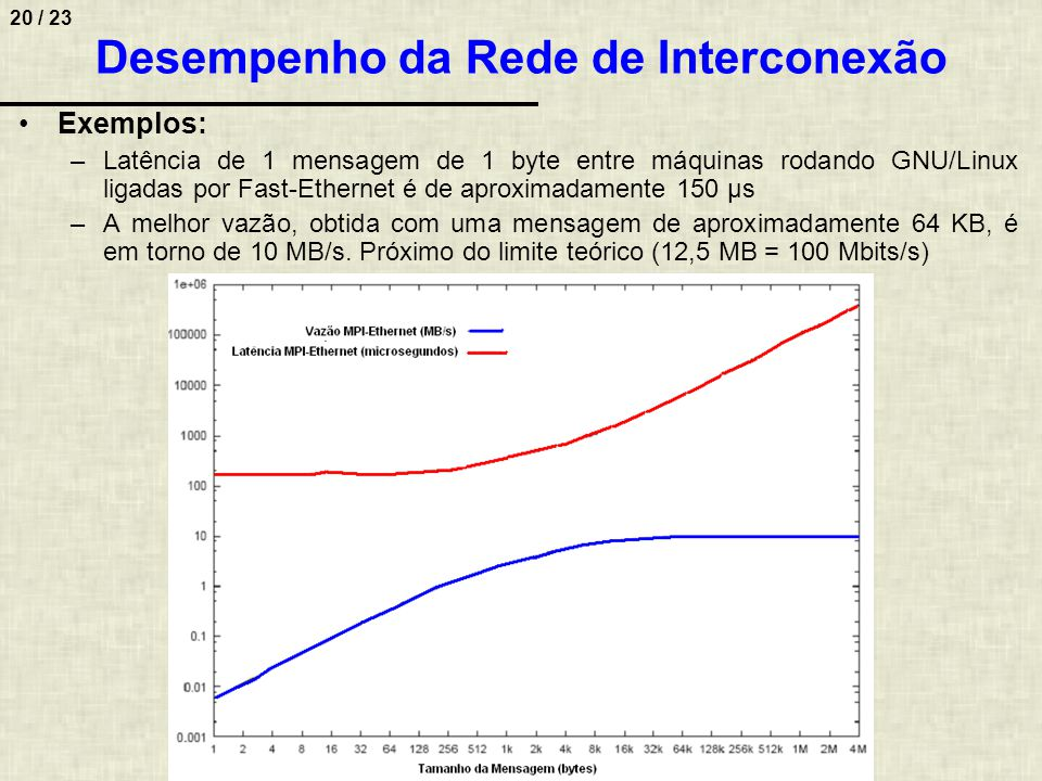 Desempenho da Rede de Interconexão