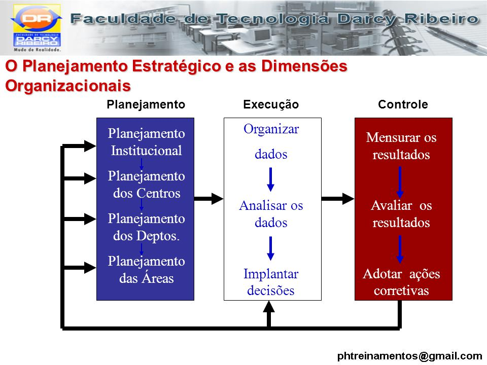 O Planejamento Estratégico e as Dimensões Organizacionais