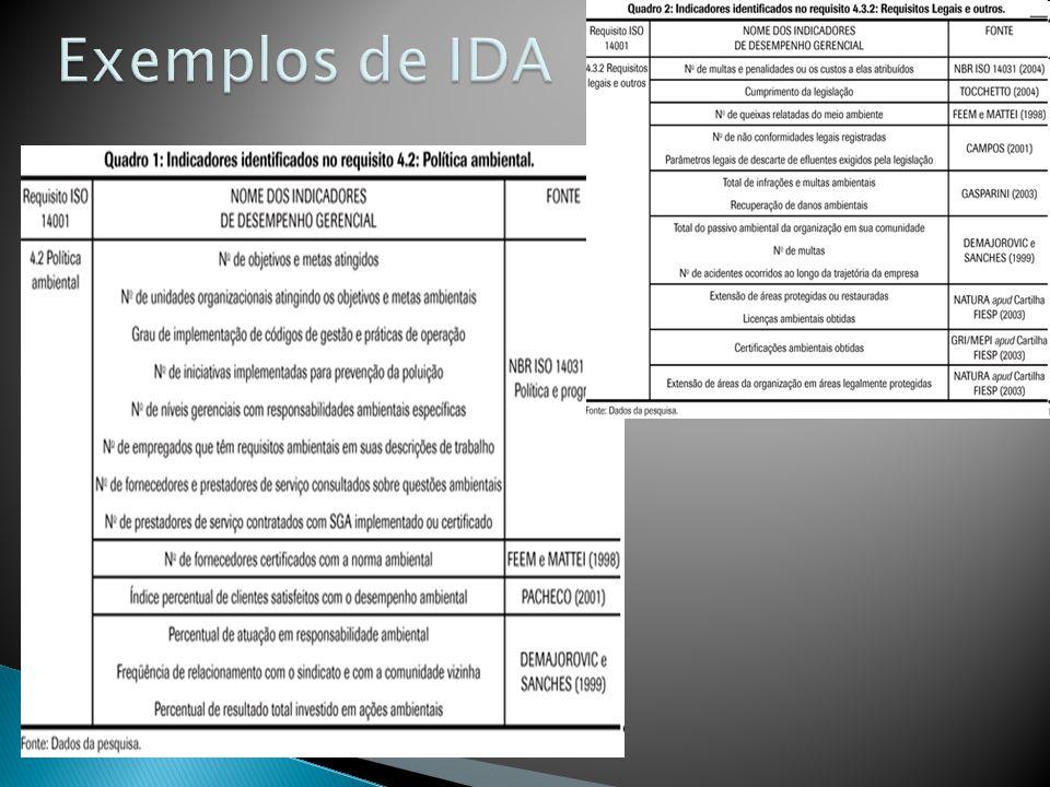 Exemplos de IDA