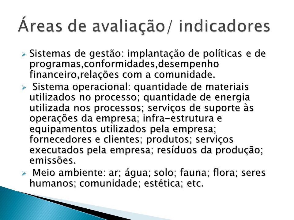 Áreas de avaliação/ indicadores
