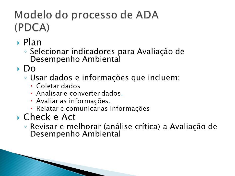 Modelo do processo de ADA (PDCA)
