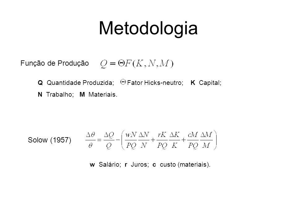 Metodologia Função de Produção Solow (1957)
