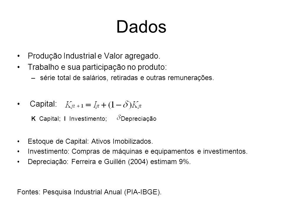 Dados Produção Industrial e Valor agregado.