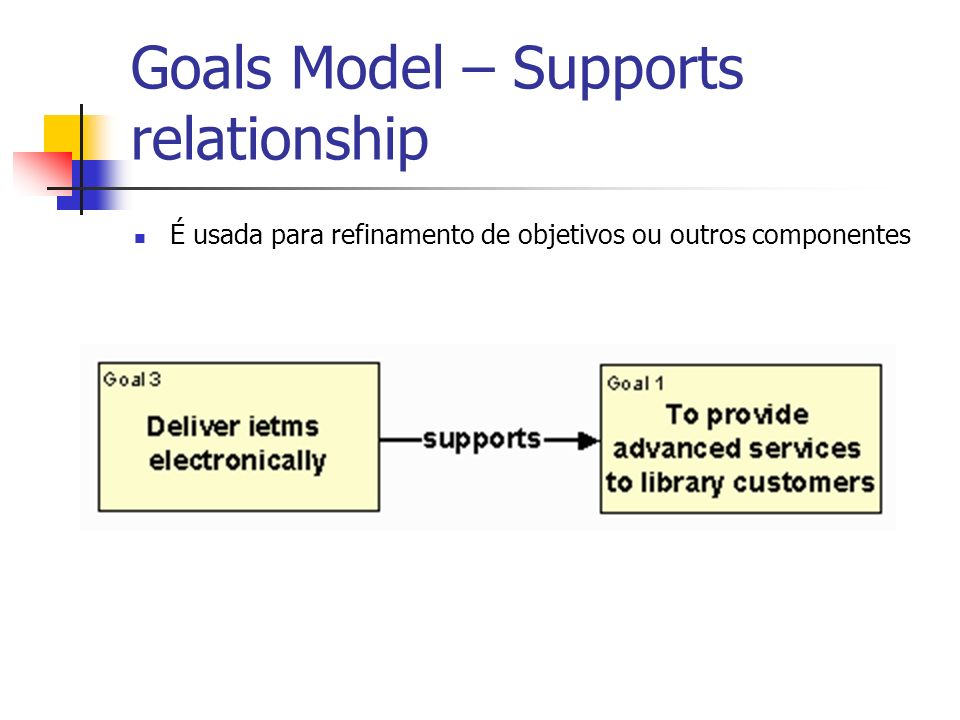 Goals Model – Supports relationship