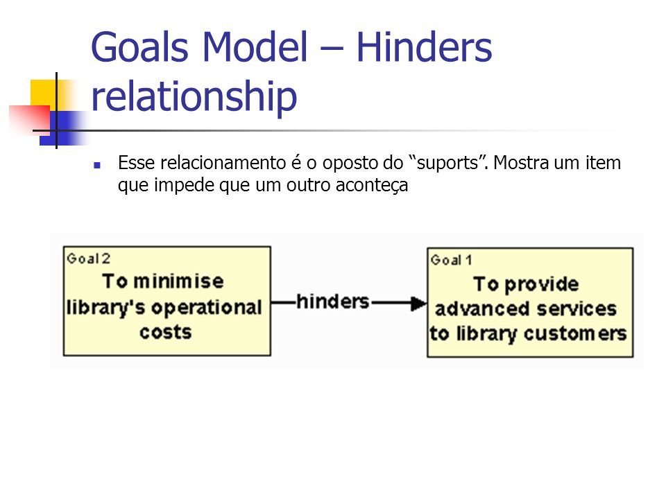Goals Model – Hinders relationship