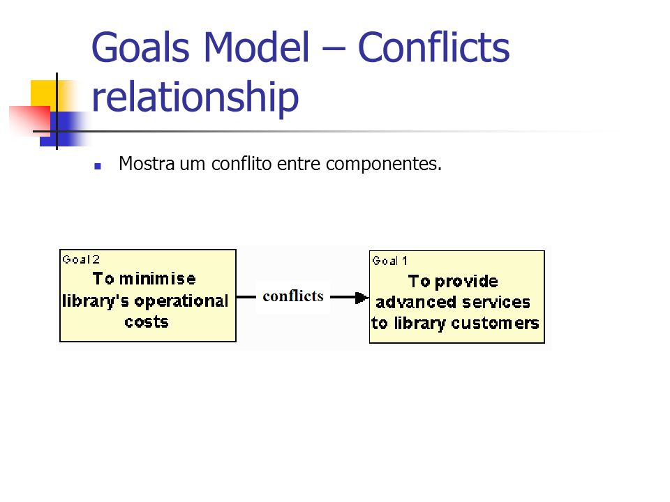 Goals Model – Conflicts relationship