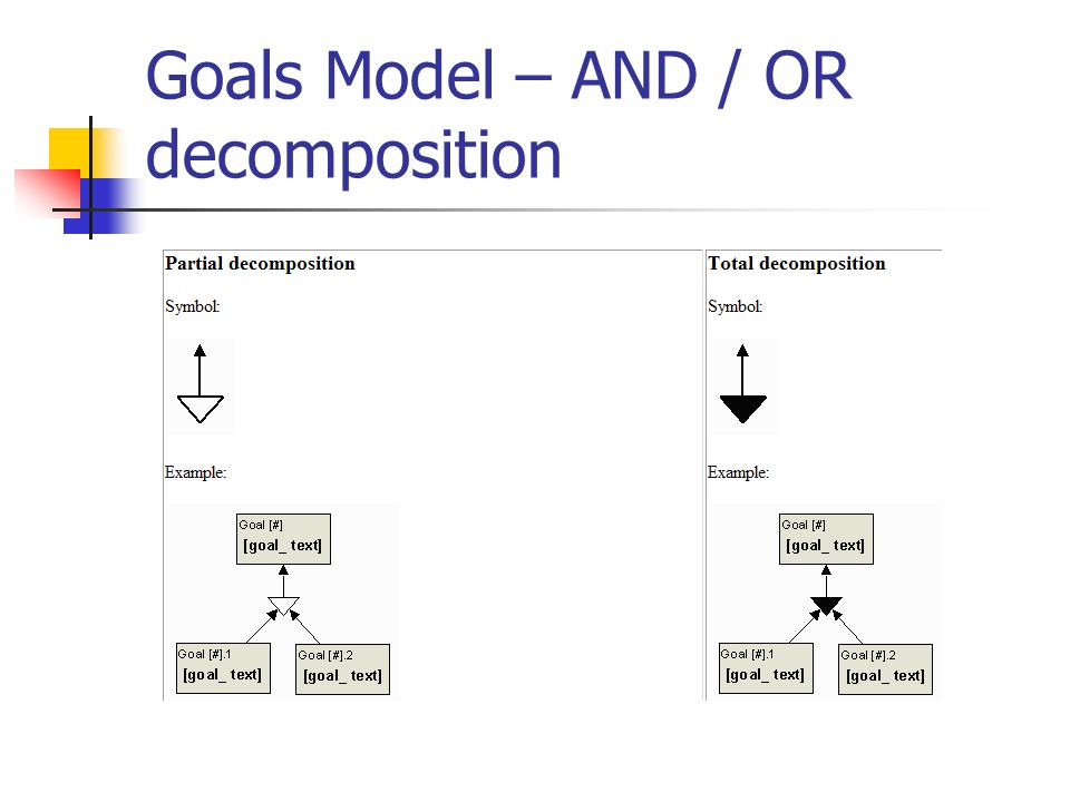 Goals Model – AND / OR decomposition
