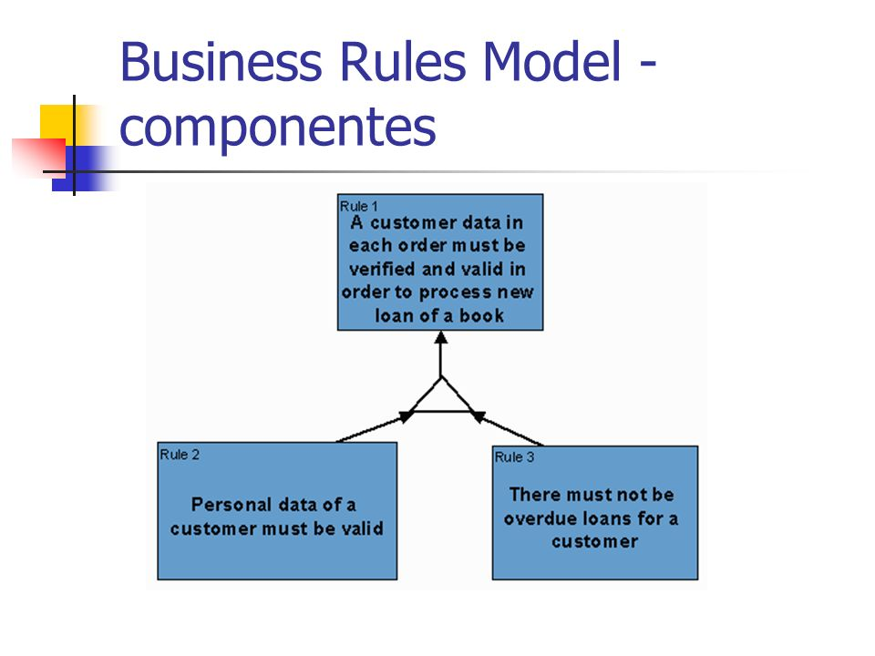 Business Rules Model - componentes