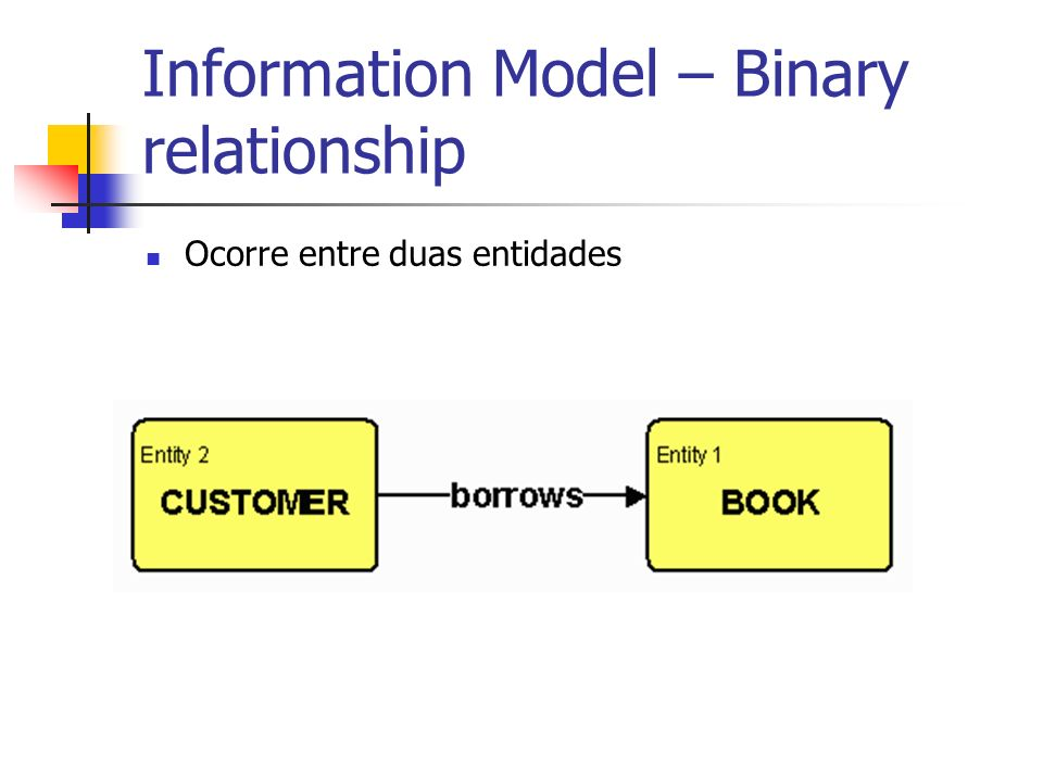 Information Model – Binary relationship