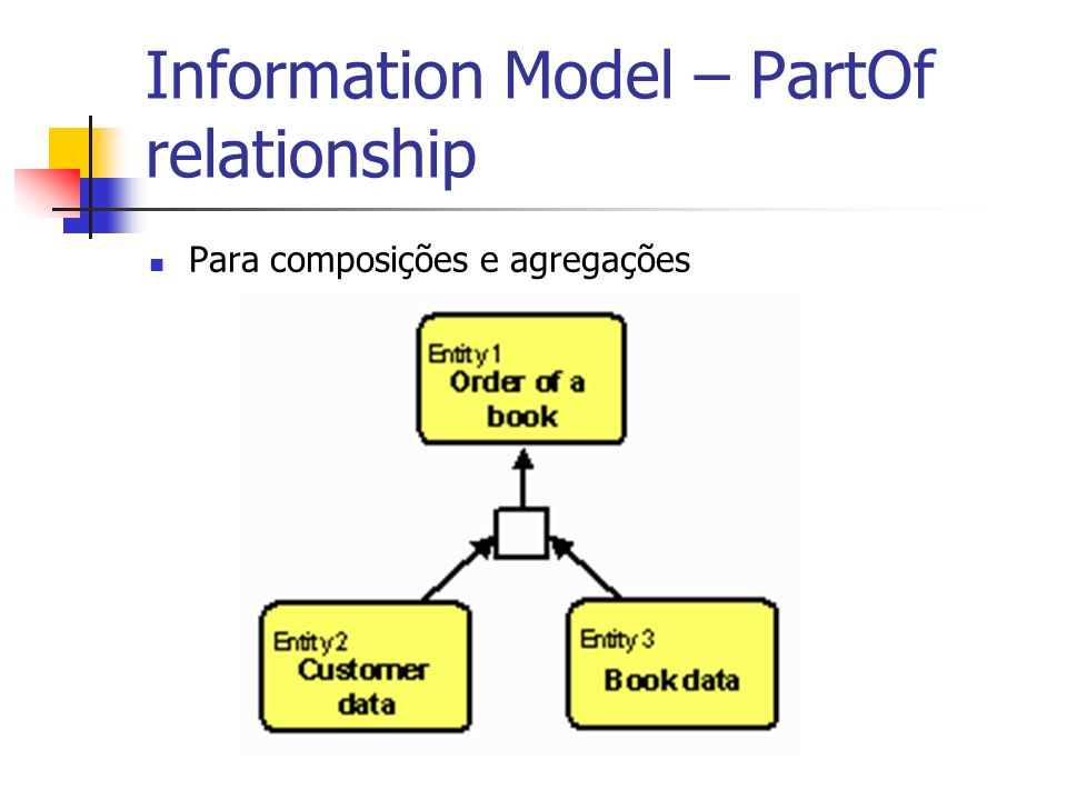 Information Model – PartOf relationship