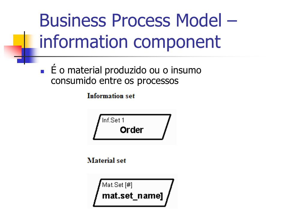 Business Process Model – information component