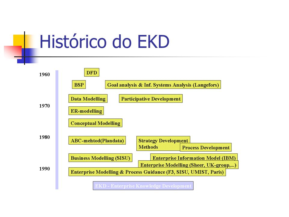 Histórico do EKD