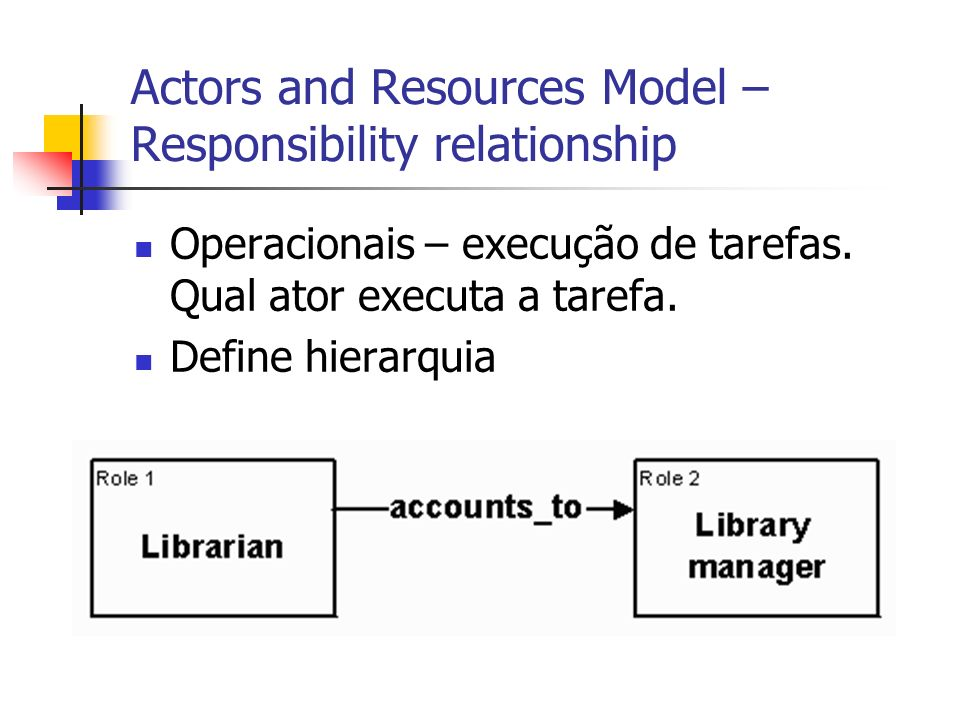 Actors and Resources Model – Responsibility relationship