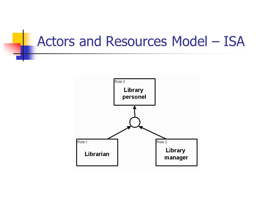 Actors and Resources Model – ISA